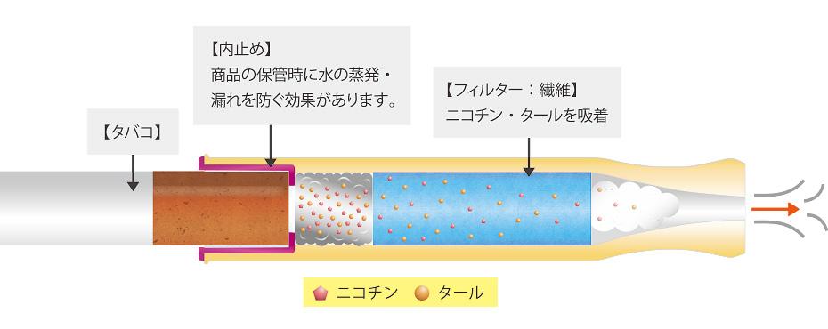 内止め:商品の保管時に水の蒸発・漏れを防ぐ効果があります。|フィルター:繊維 ニコチン・タールを吸着し減少させる効果があります。
